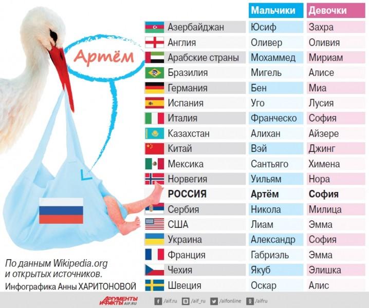 Самые популярные имена дляноворождённых в разных странах. Инфографика