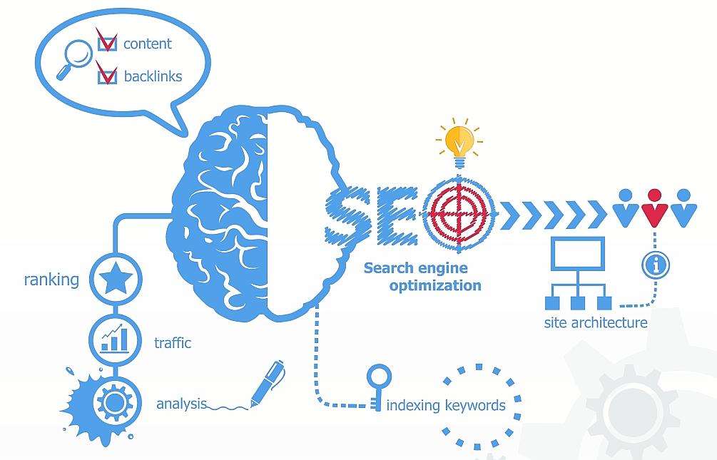 6 основных советов по оптимизации контента для вашего веб-сайта